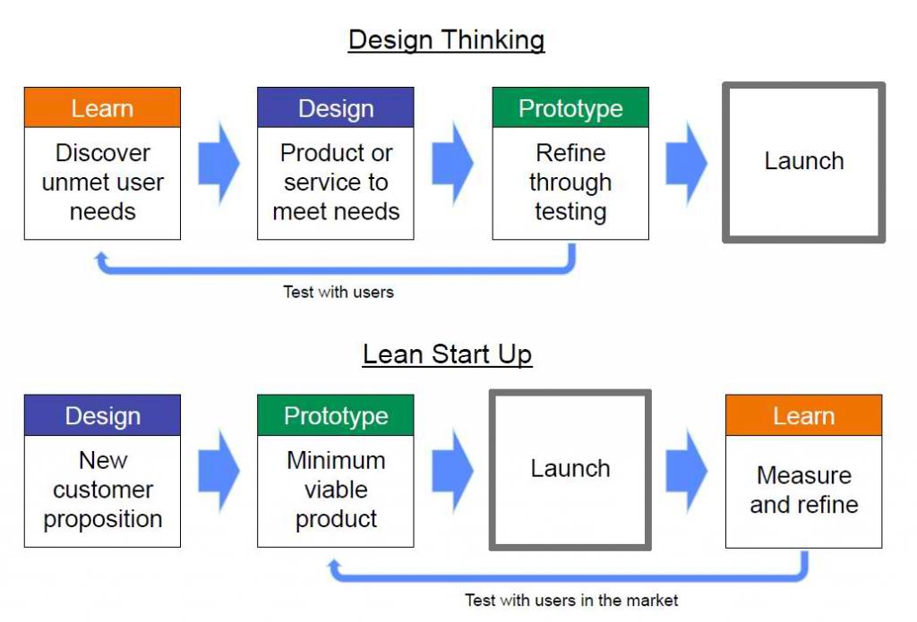 Design Thinking versus Lean Startup